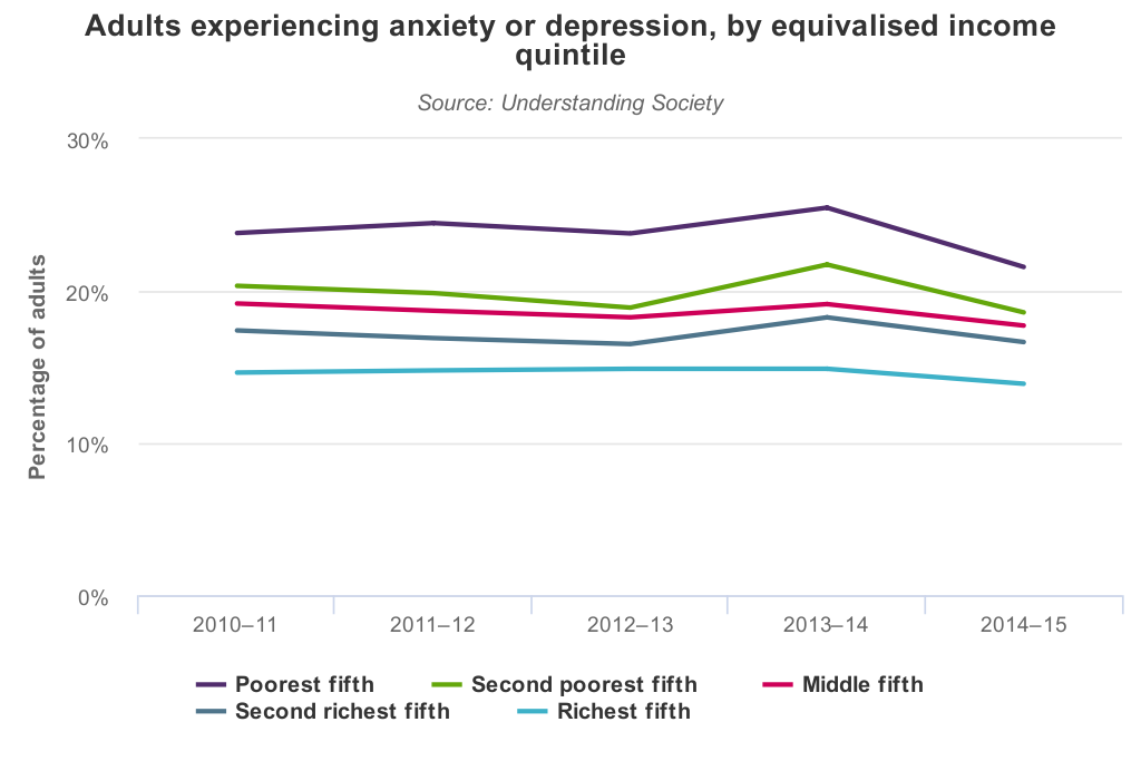 Adults experiencing anxiety or depression by income group