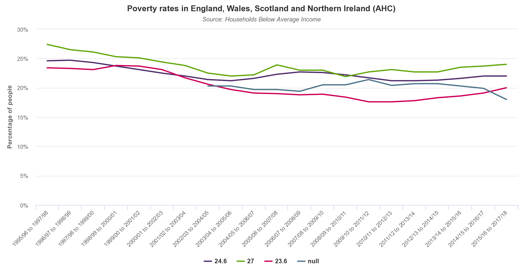 Poverty levels and trends in England, Wales, Scotland and Northern