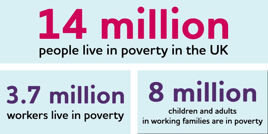 Poverty statistics