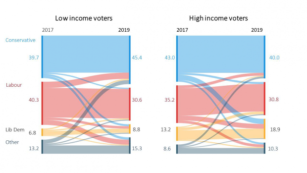 Most of the Conservative party's new low income voters came from Labour