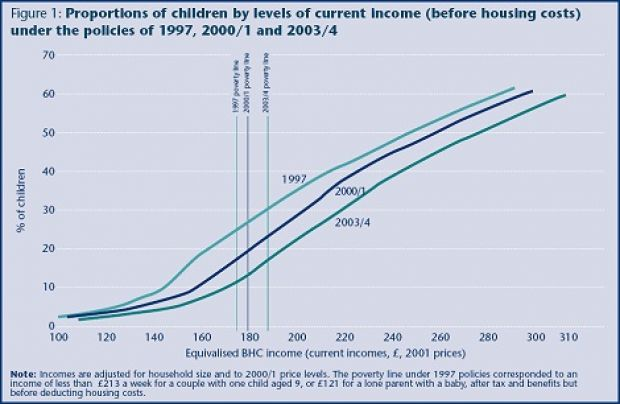 Proportion of children with low household incomes