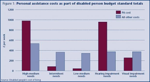 disabled people s costs of living jrf