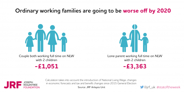 Couple with kids full-time on National Living Wage set to be £1,051 worse off; a lone parent £3,363