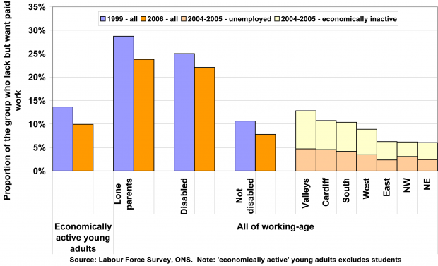 Young adult unemployment and wanting work rates for lone parents, disabled working-age and non-disabled working age adults; and by sub-region