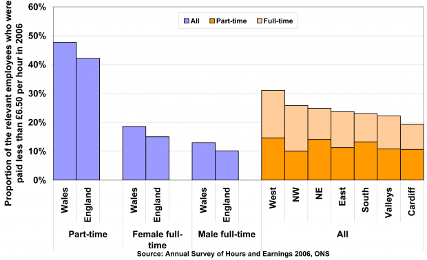 Proportions of part-time and full-time workers who are low-paid, Wales and England; and by sub-region