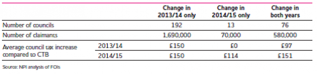 Summary of councils changes and their impact on claimants
