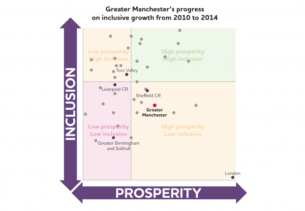 Manchester inclusive growth progress score
