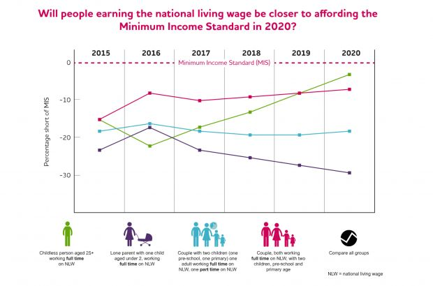 Will people earning the National Living Wage be closer to affording the Minimum Income Standard in 2020?