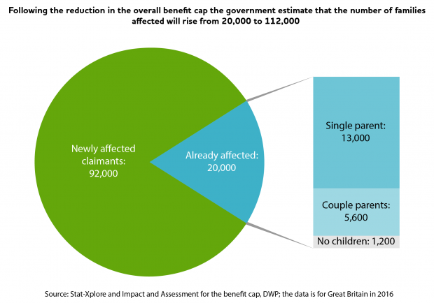 Government estimates the number of families affected by the overall benefit cap will rise from 20,000 to 112,000