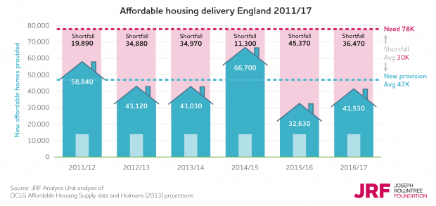 Affordable housing delivery in England 2011 to 2017