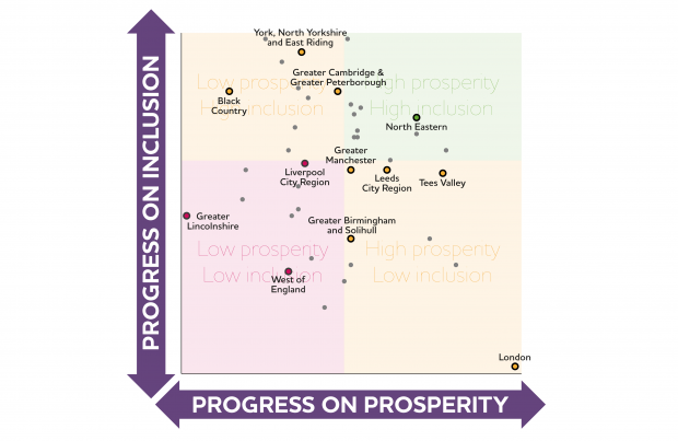 Inclusive growth scatter graph
