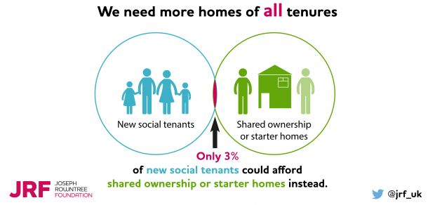 We need more homes of all tenures infographic